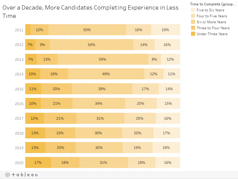 Over a Decade, More Candidates Completing Experience in Less Time