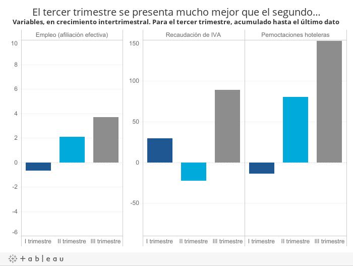 El tercer trimestre se presenta mucho mejor que el segundo…Variables, en crecimiento intertrimestral. Para el tercer trimestre, acumulado hasta el último dato disponible
