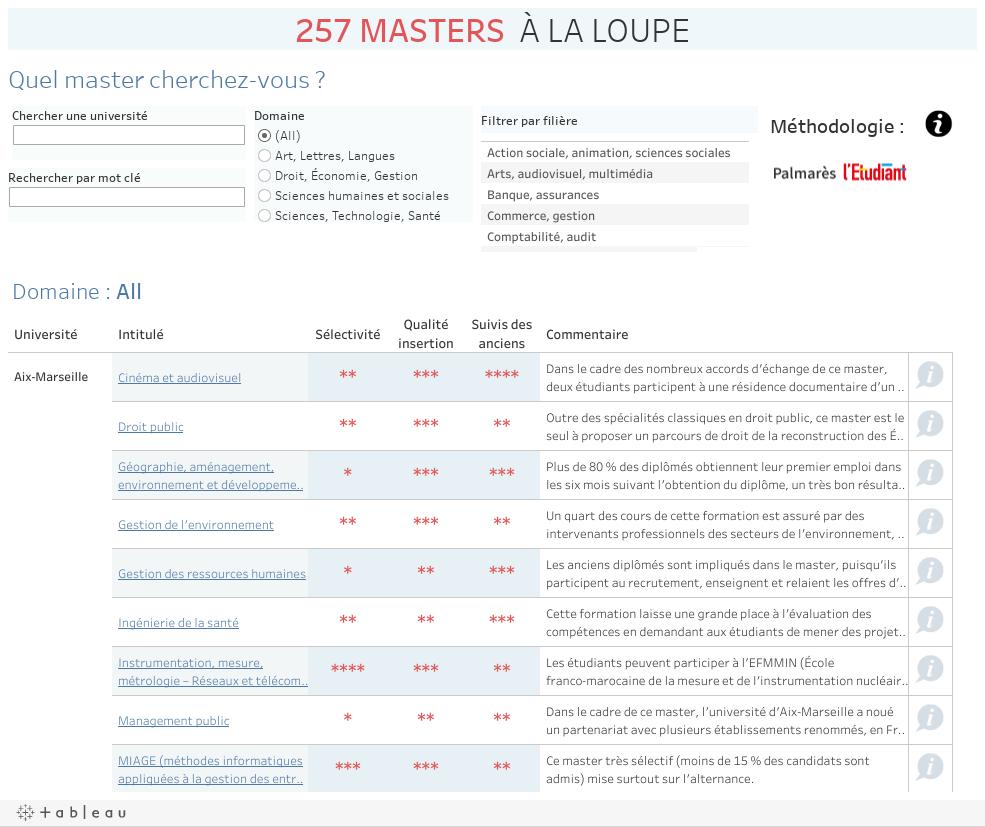 257 MASTERS  À LA LOUPE