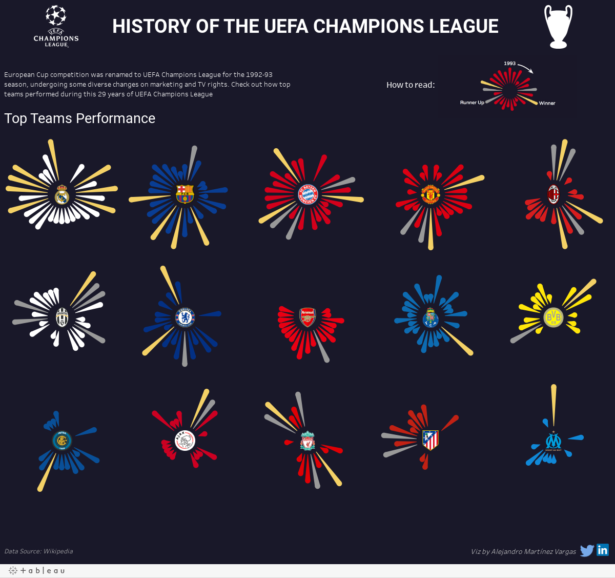 25 Years of Champions League