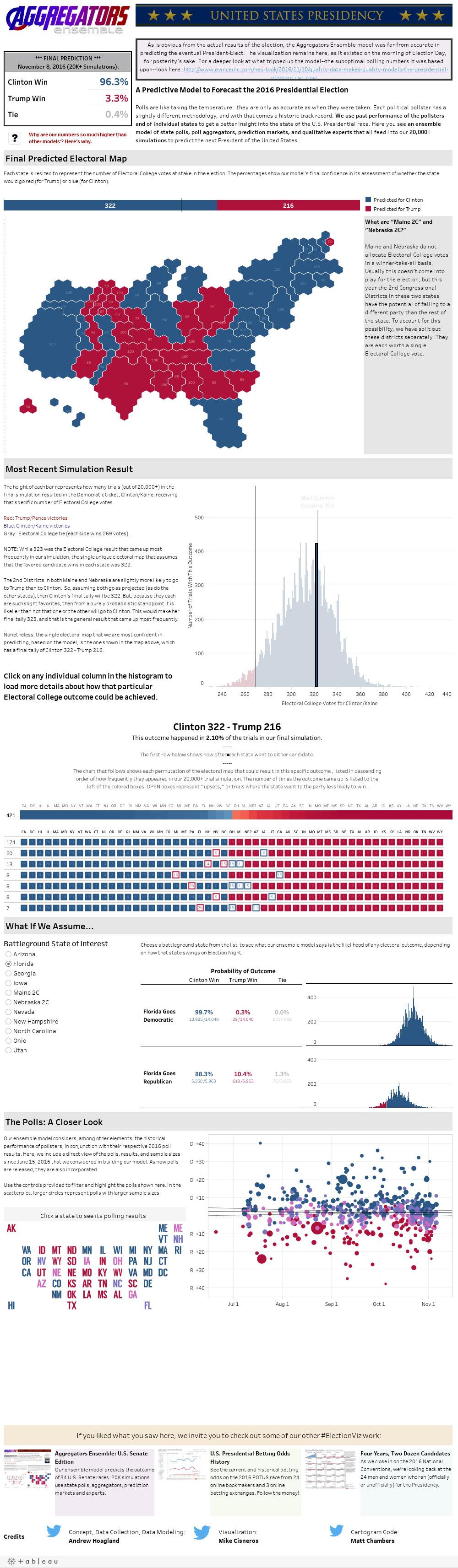 A White House 2016 Prediction Model