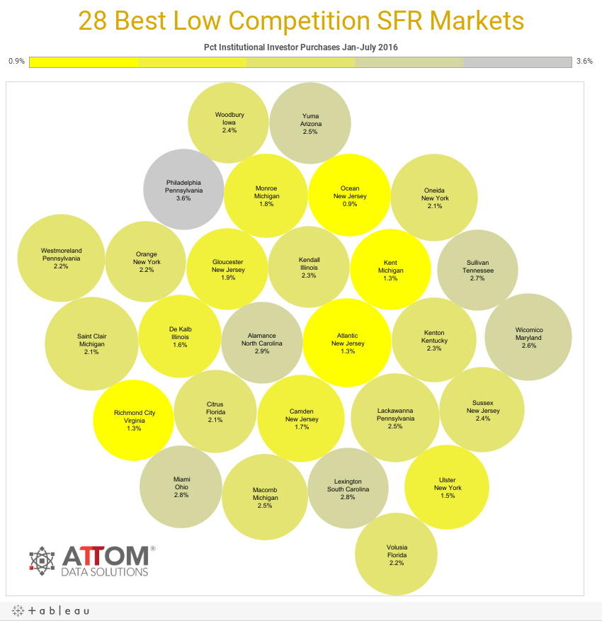 28 Best Low Competition SFR Markets