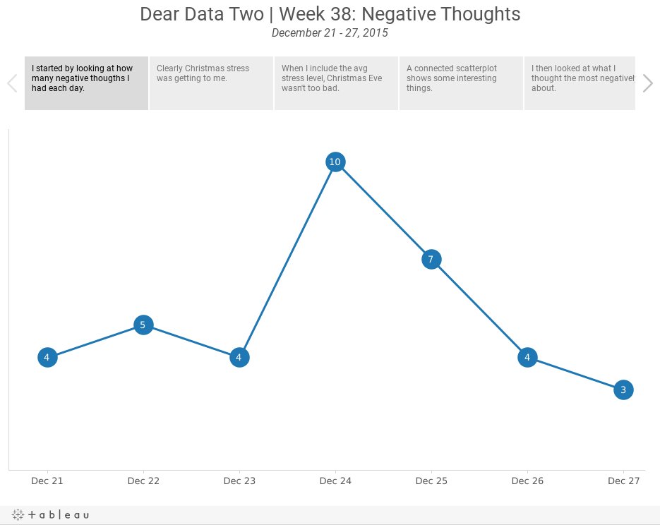 Dear Data Two | Week 38: Negative ThoughtsDecember 21 - 27, 2015