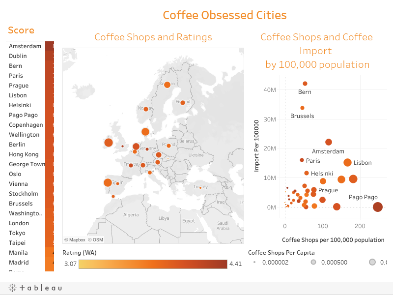 Coffee Obsessed Cities