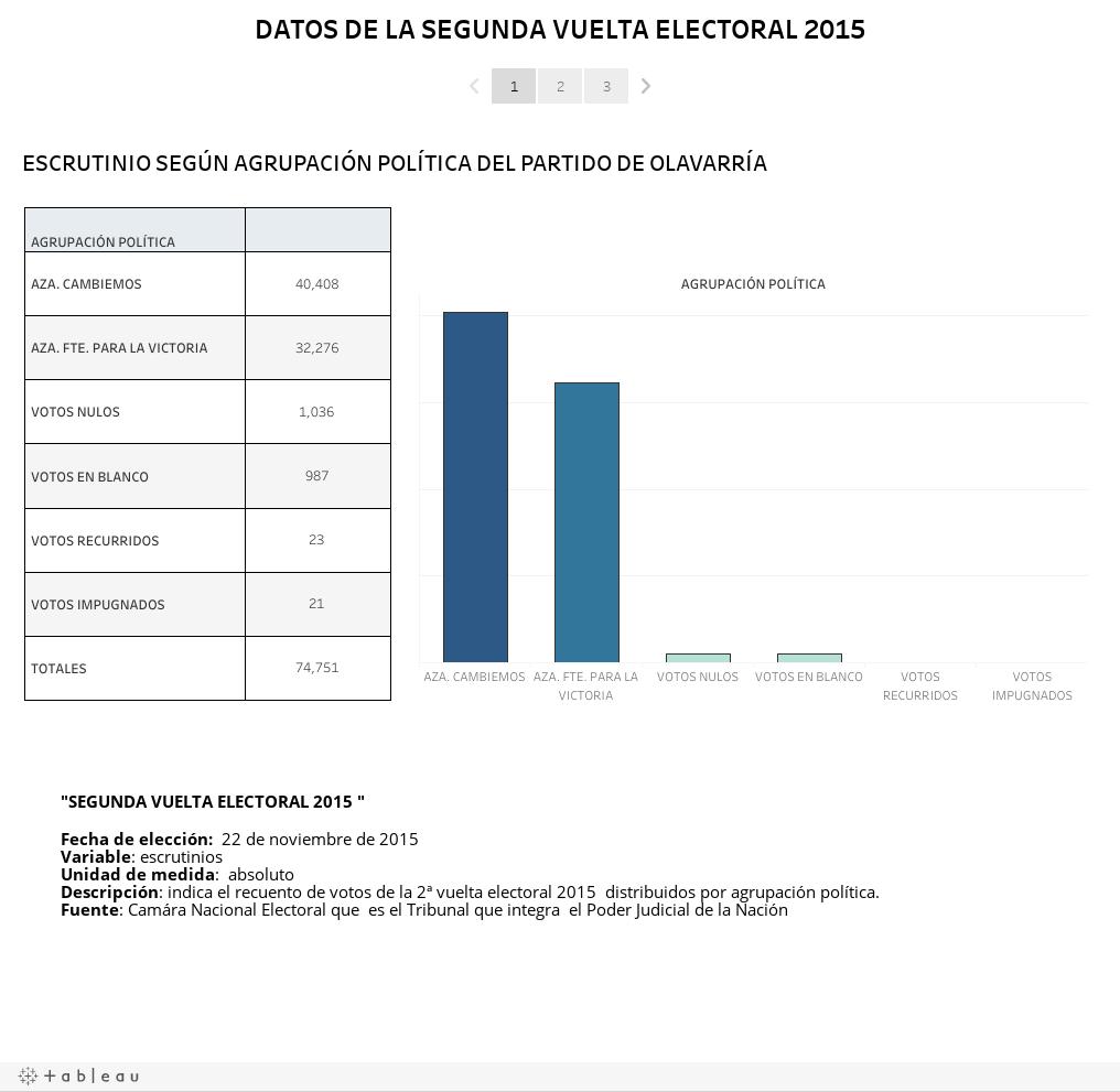 DATOS DE LA SEGUNDA VUELTA ELECTORAL 2015