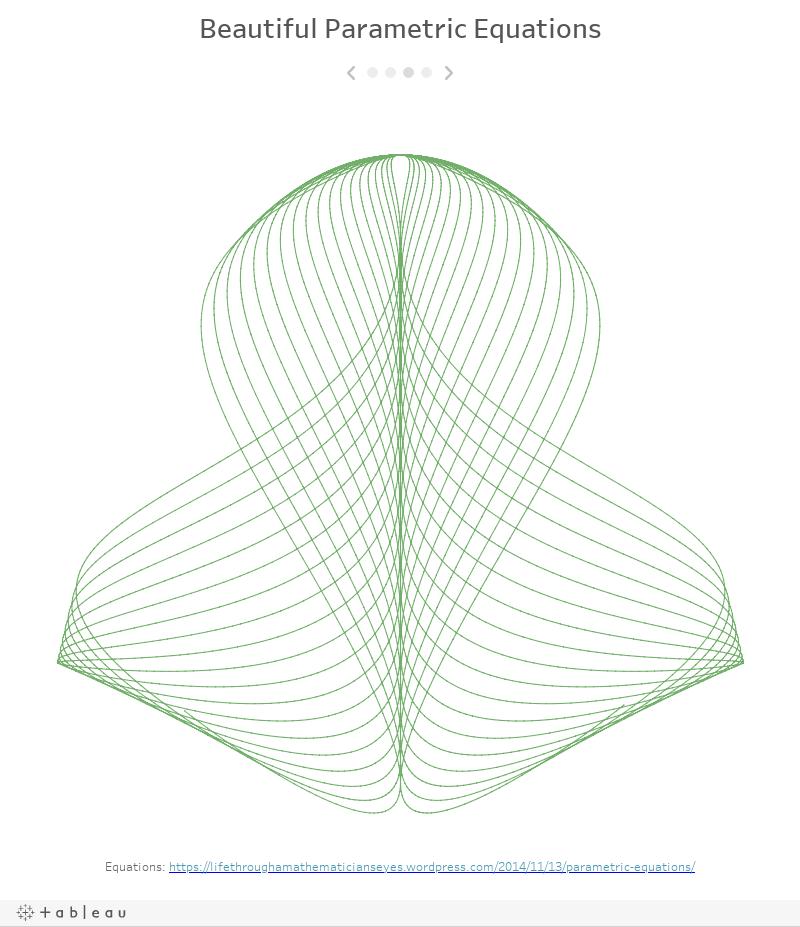 Beautiful Parametric Equations
