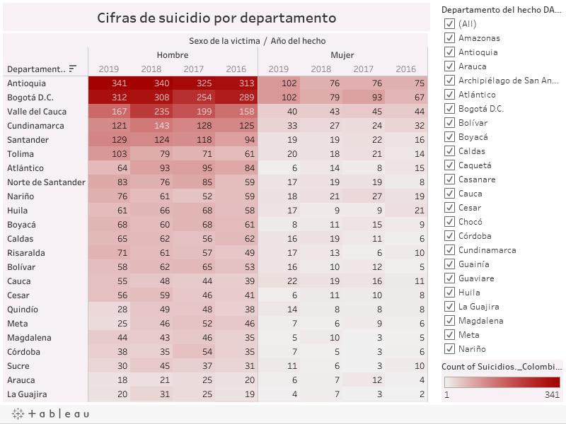 Cifras de suicidio por departamento