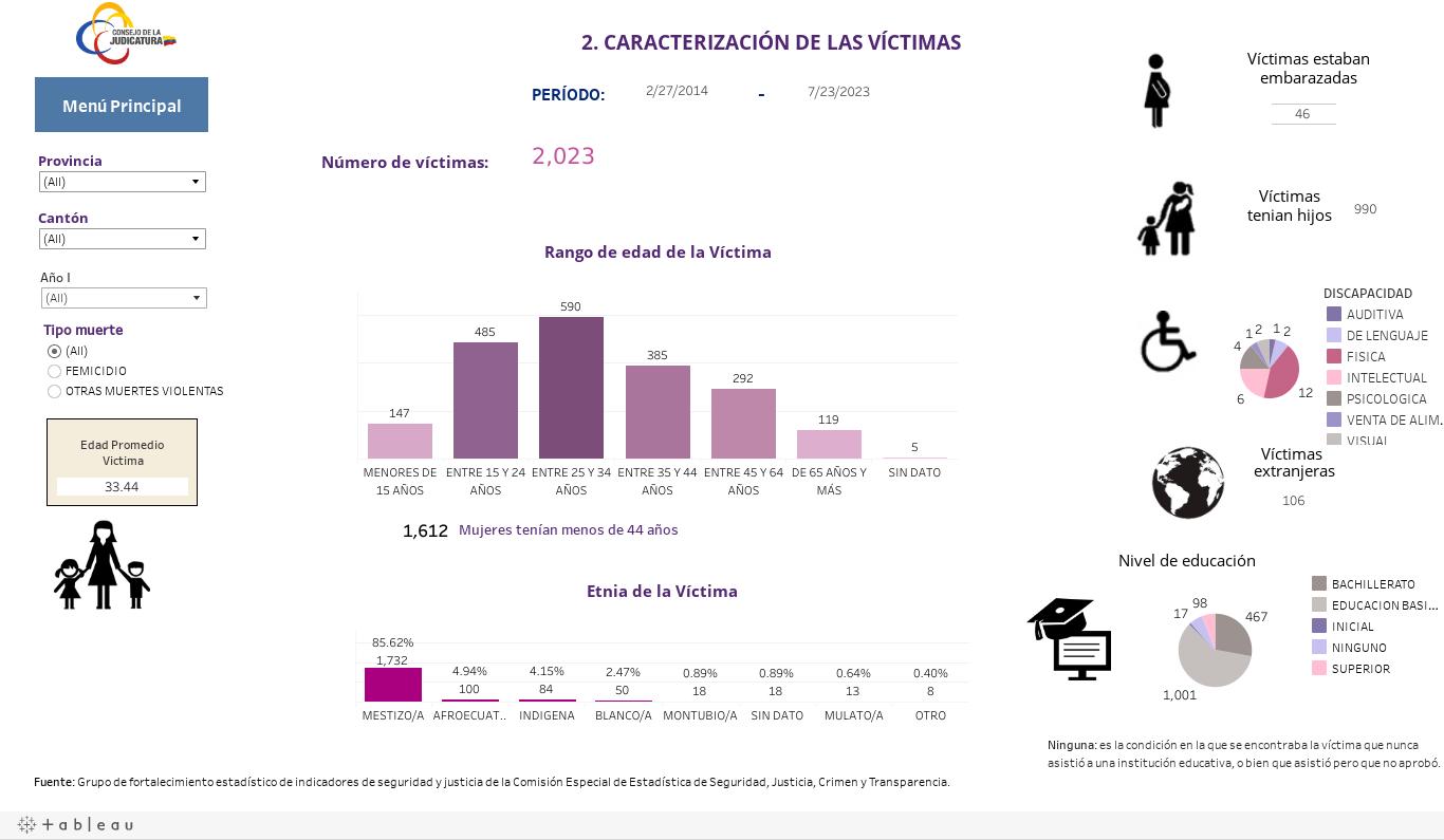 2 Victimas