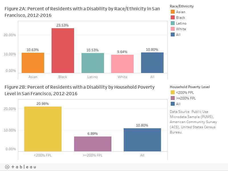 2. Disability Status