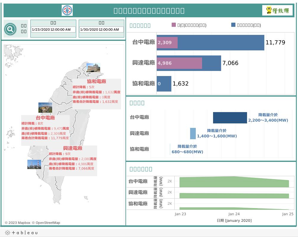 [視覺化圖表]台電電廠歷史降載資訊(2015/11/8~2019/6/26)