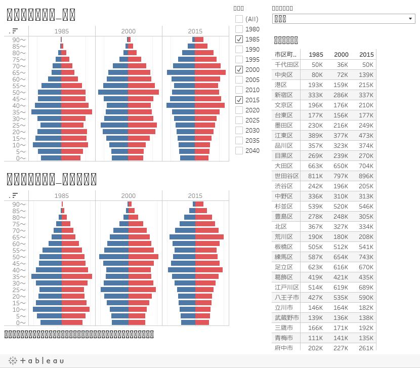 人口分布DB