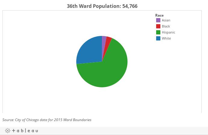 36th Ward Demographics