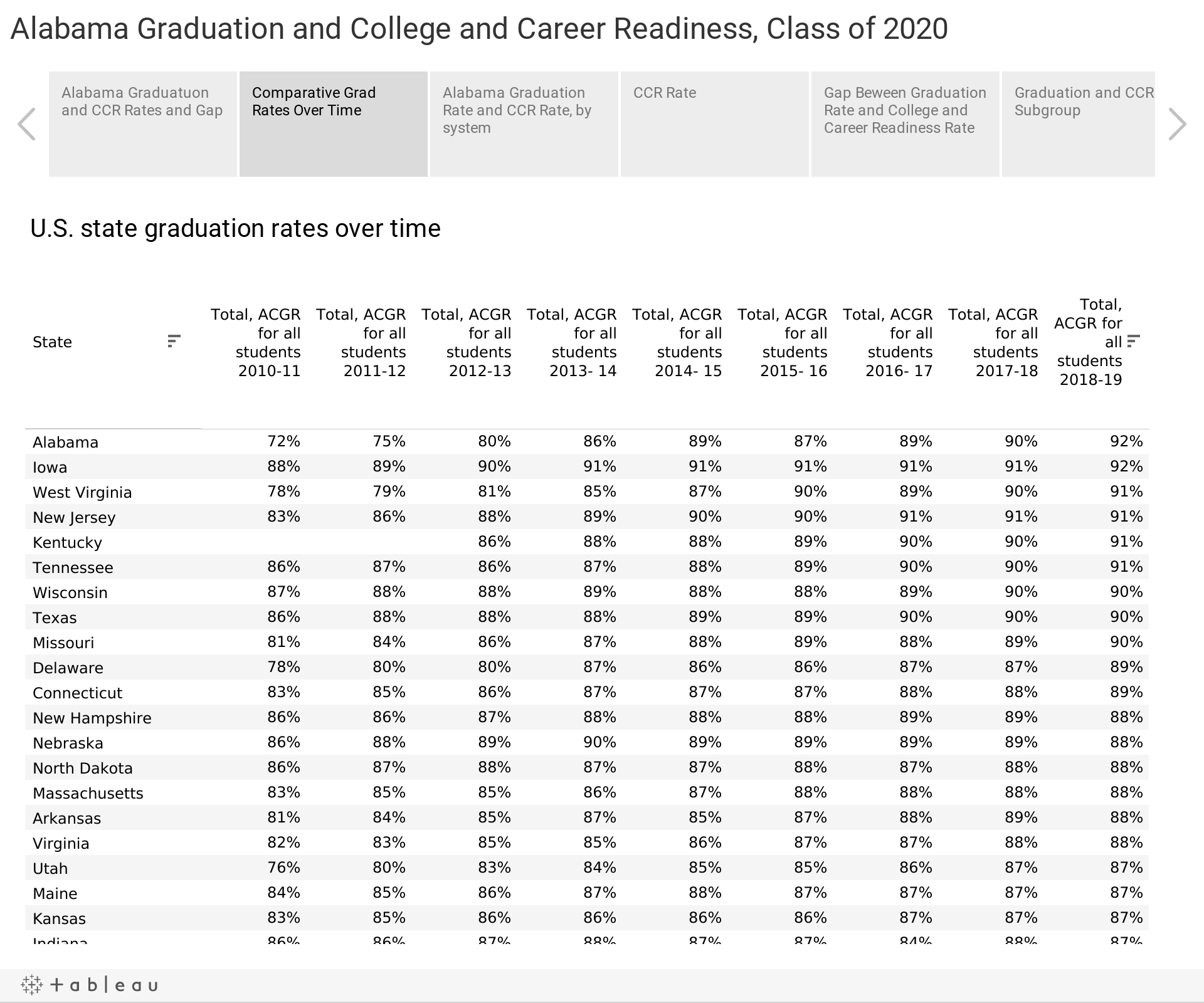 Alabama Graduation and College and Career Readiness, Class of 2020
