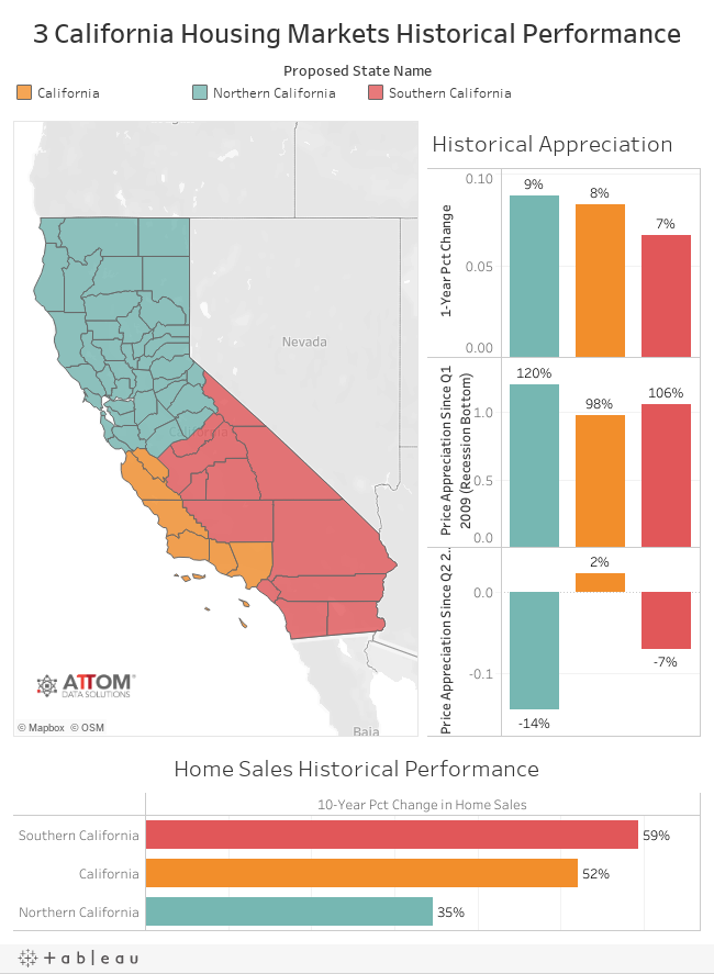 3 California Housing Markets Historical Performance