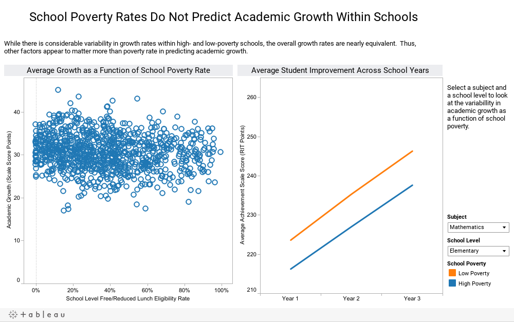 School Poverty Rates Do Not Predict Academic Growth Within Schools