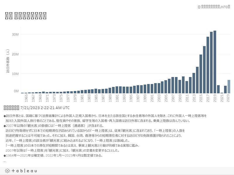 DB_1. 訪日外客数の推移_年別1. グラフ1. 日本語