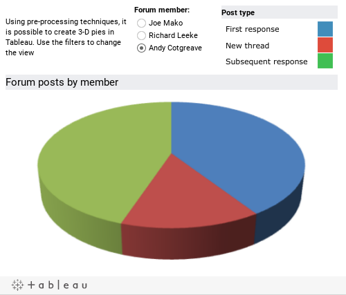 Is It Possible To Show The Pie Chart In 3d Form Tableau