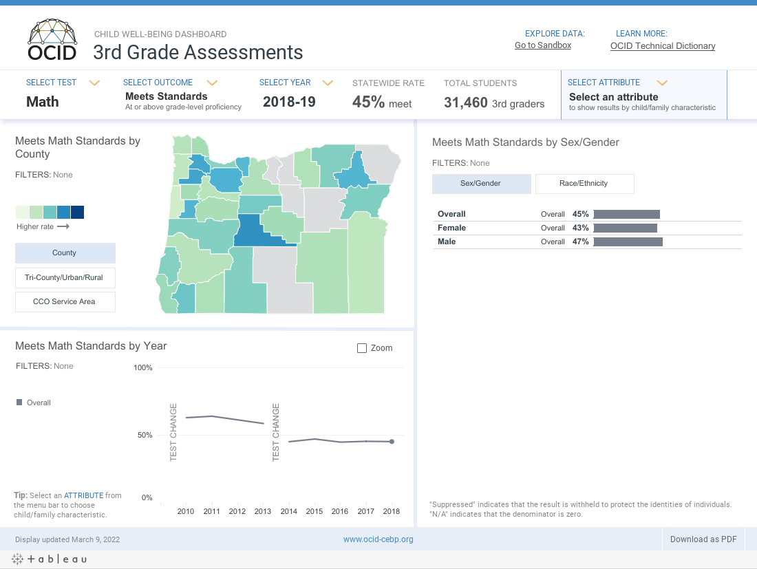 OCID Child Well-being Dashboard _ 3rd Grade Assessments