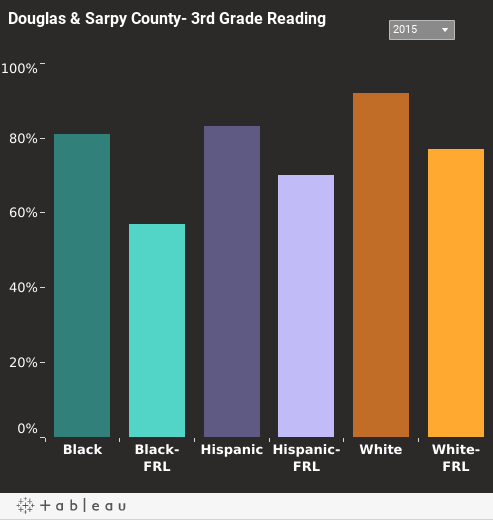 Third Grade Student Reading Proficiencyin Douglas & Sarpy County