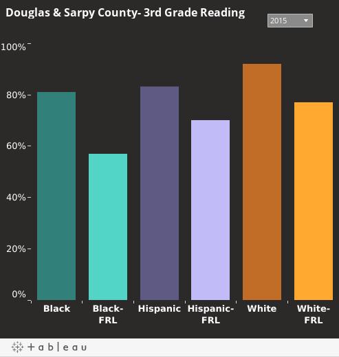 Third Grade Student Reading Proficiencyin Douglas & Sarpy County
