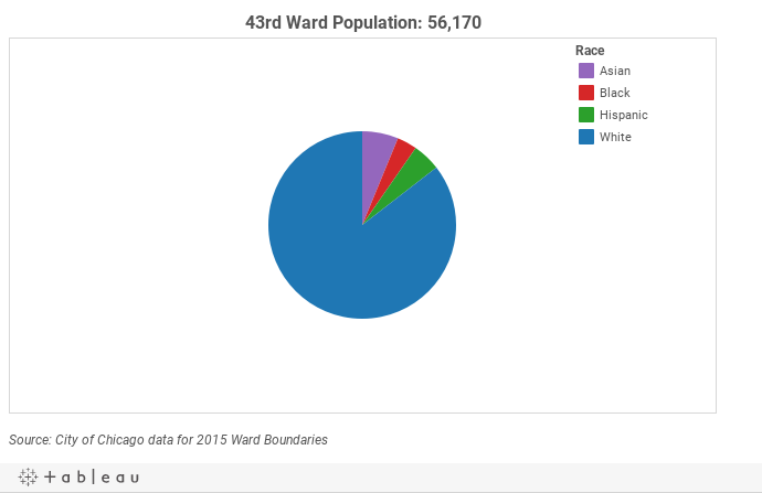 43rd Ward Demographics