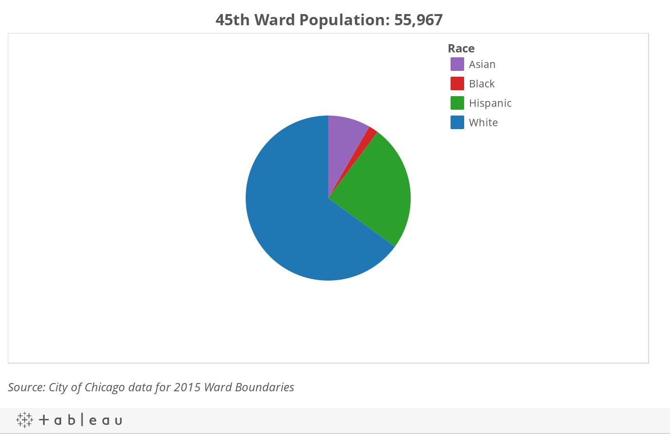 45th Ward Demographics