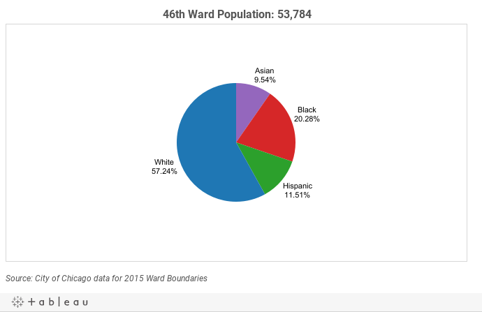 46thWard Demographics