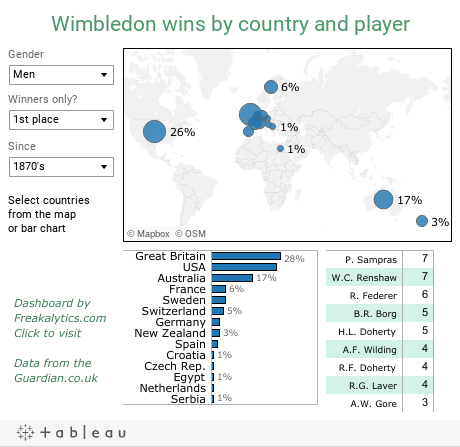 Wimbledon wins by country and player