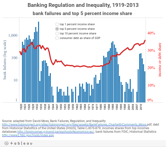 Banking Regulation and Inequality, 1919-2013