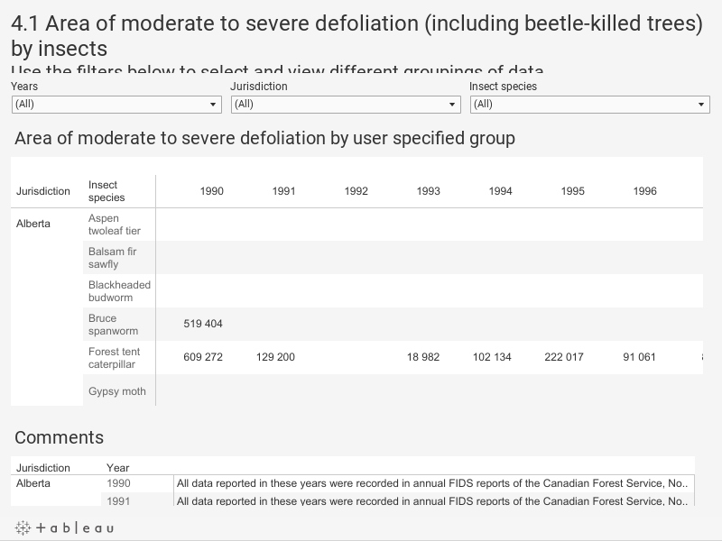 4.1 Area of moderate to severe defoliation (including beetle-killed trees) by insectsUse the filters below to select and view different groupings of data