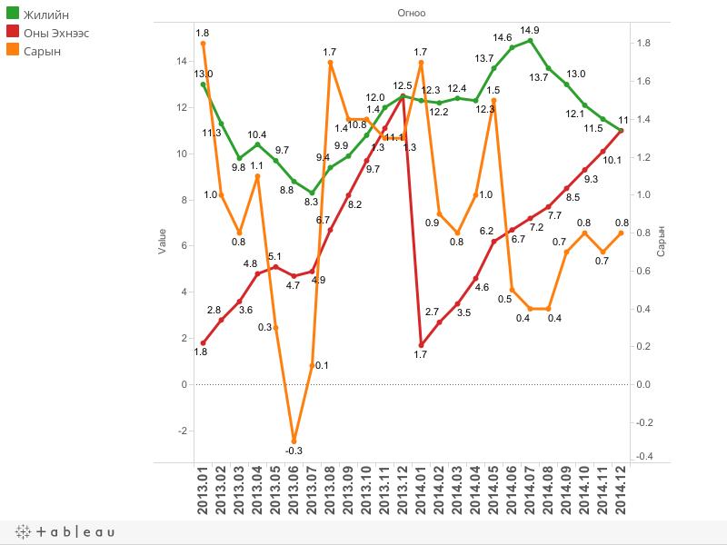 Инфляцийн түвшин, оны эхнээс (%)