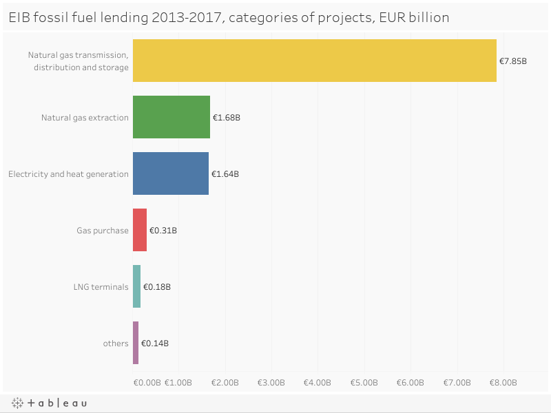EIB fossil fuel lending 2013-2017, categories of projects, EUR billion