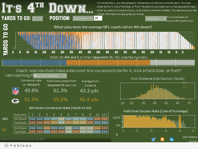 Analyze player stats to drive in-game strategy | Tableau