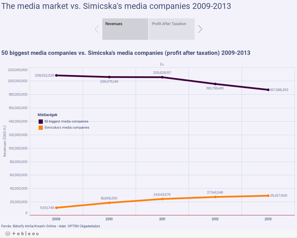 The media market vs. Simicska