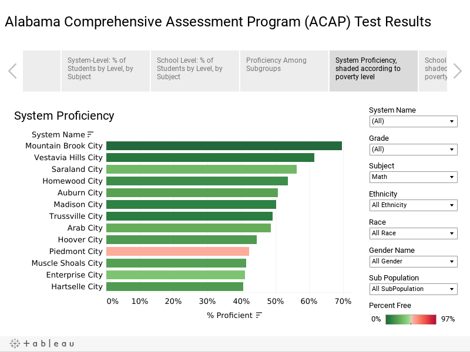 Alabama Comprehensive Assessment Program (ACAP) Test Results
