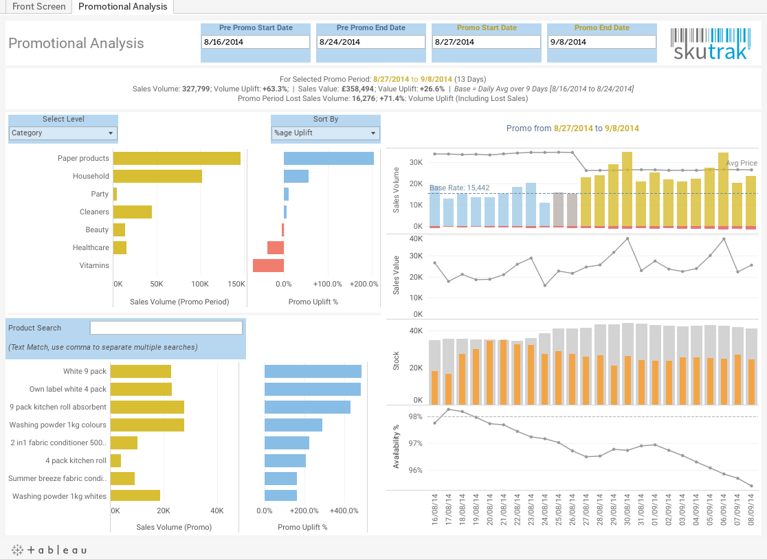 top 10 retail dashboards for better performance tableau software