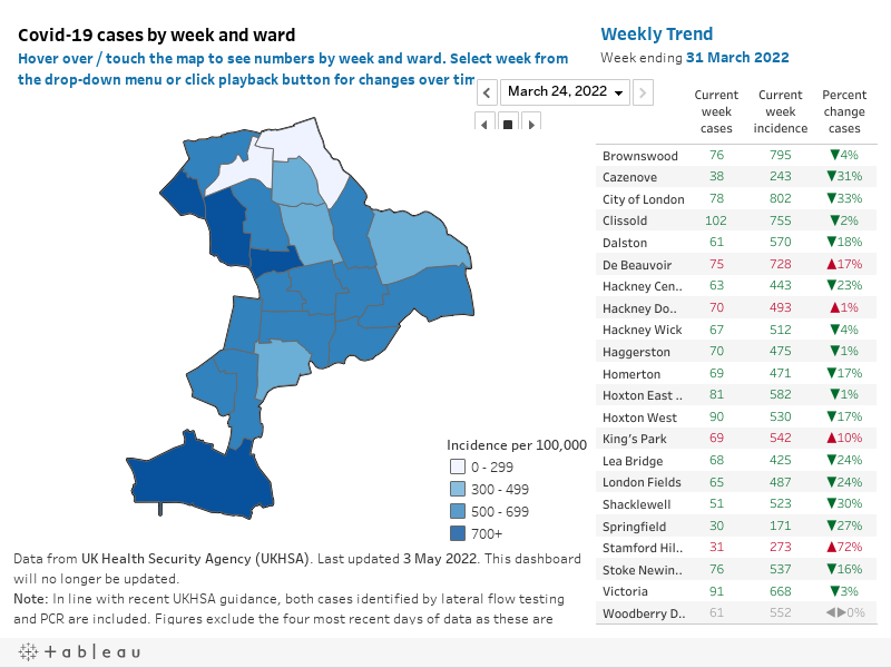 Cases by week and ward