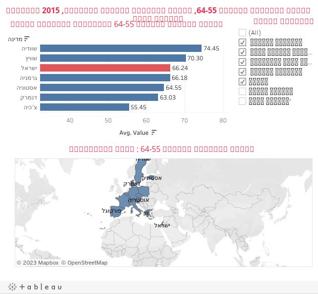 שיעור התעסוקה בגילאי 64-55, ישראל ומדינות נבחרות באירופה, 2015 באחוזים מקבוצת הגיל