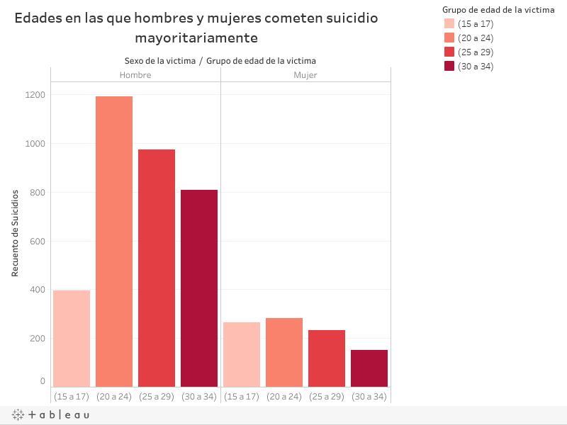 Edades en las que hombres y mujeres cometen suicidio mayoritariamente