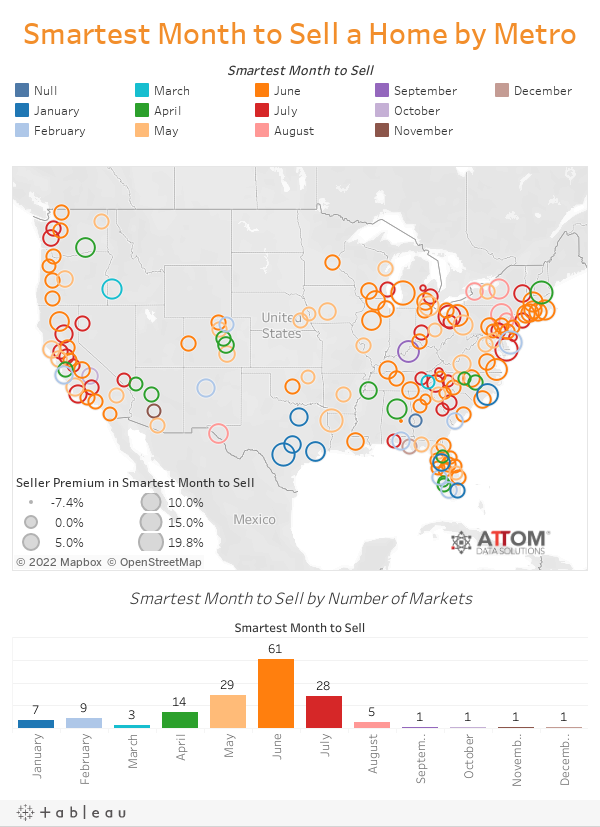 Smartest Month to Sell a Home by Metro