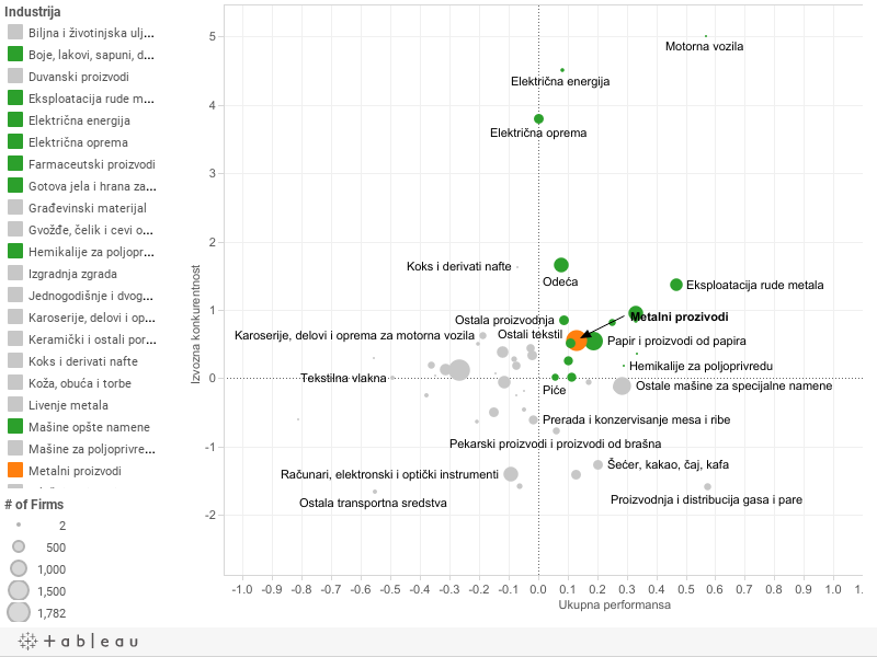 6.6 Ukupna performansa sektora i izvozne konkurentnosti