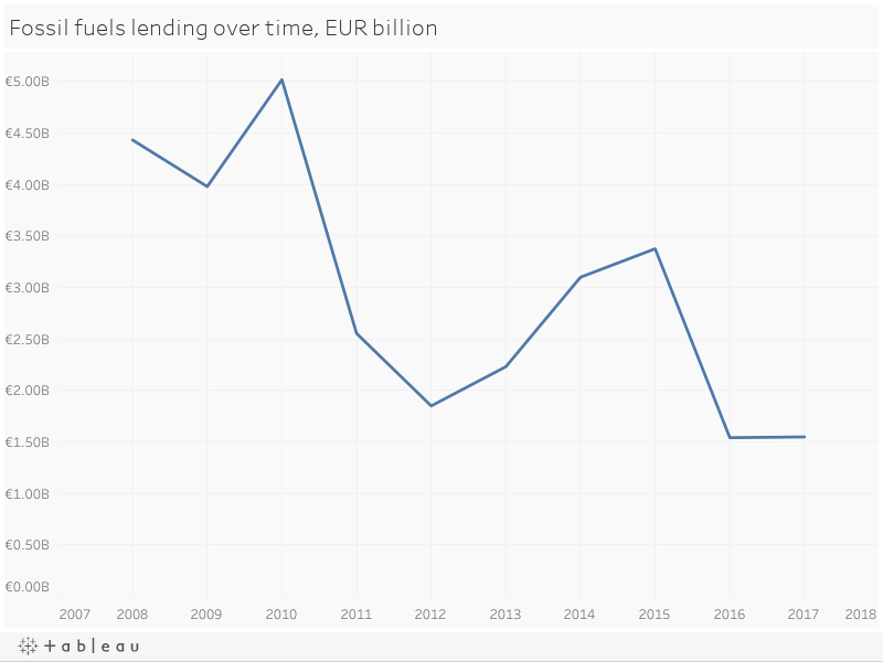 Fossil fuels lending over time, EUR billion