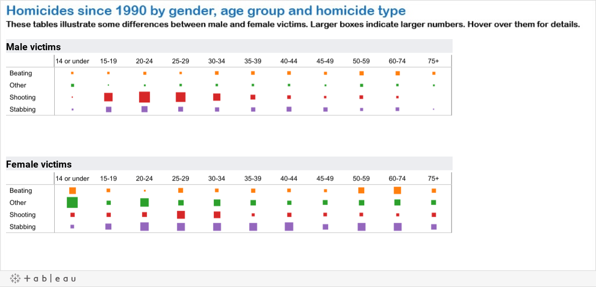 Total homicides by age and gender
