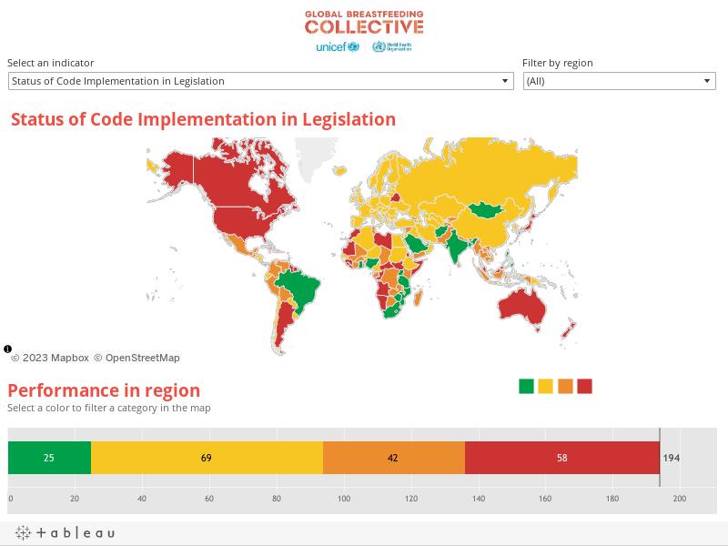 Global Indicators