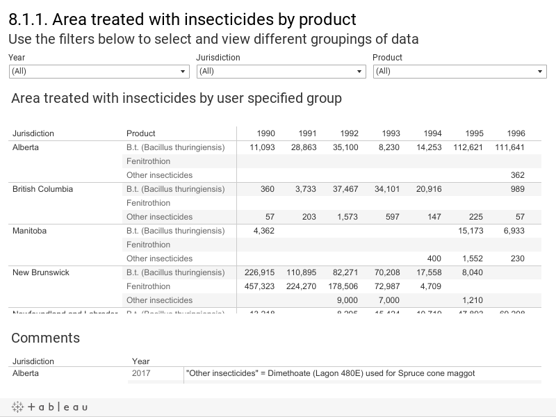 8.1.1. Area treated with insecticides by product Use the filters below to select and view different groupings of data