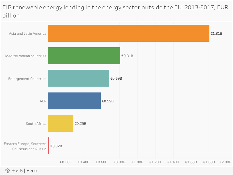 EIB renewable energy lending in the energy sector outside the EU, 2013-2017, EUR billion