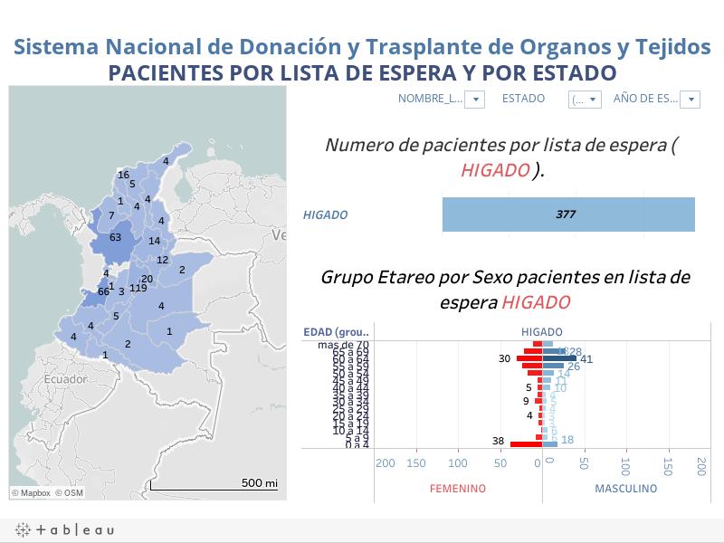 Sistema Nacional de Donación y Trasplante de Organos y TejidosPACIENTES POR LISTA DE ESPERA Y POR ESTADO