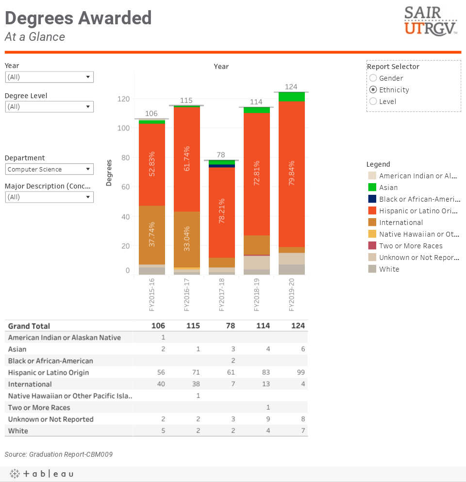 Tableau table for csci degrees awarded page