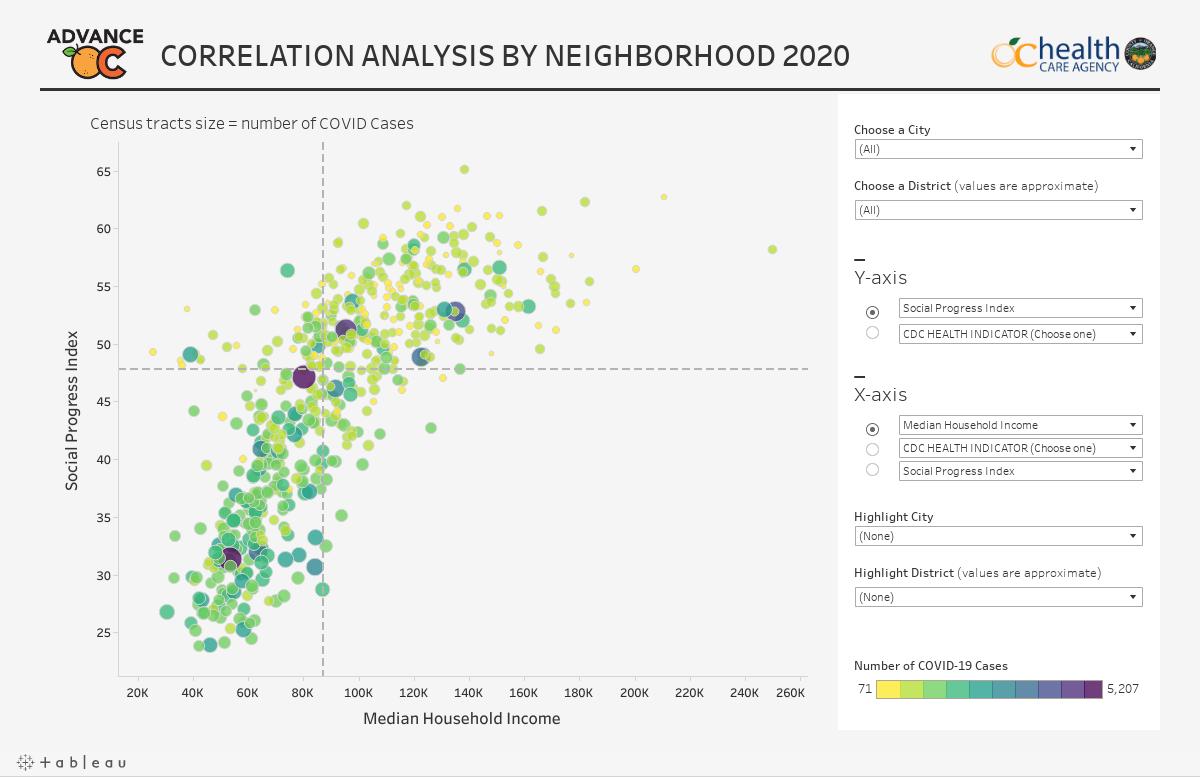 Correlation Analysis By Neighborhood Graph