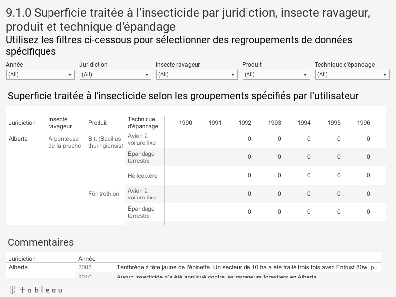 9.1.0 Superficie traitée à l'insecticide par juridiction, insecte ravageur, produit et technique d'épandageUtilisez les filtres ci-dessous pour sélectionner des regroupements de données spécifiques